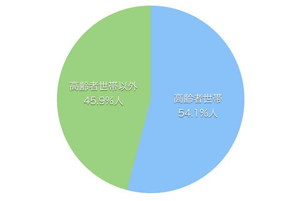 生活保護受給者の割合