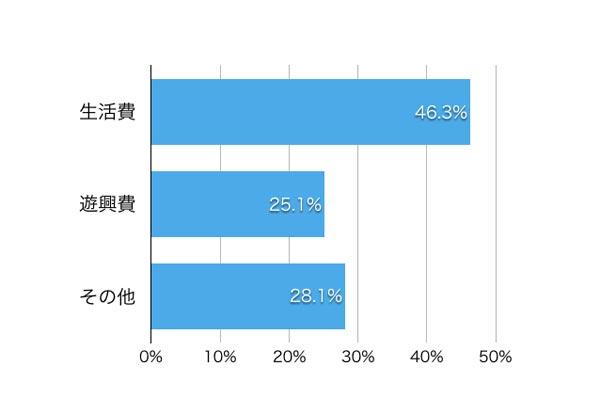 個人事業主が生活費を借りている割合