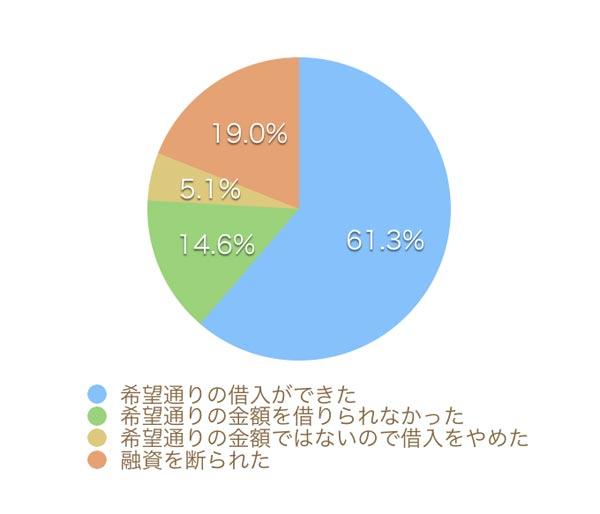 個人事業主が貸金業者で借りられた割合