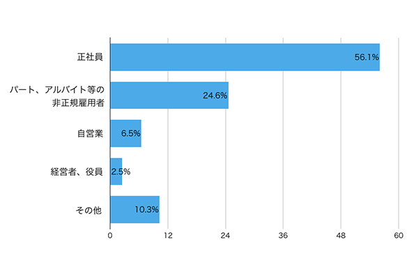 勤務形態における貸付件数