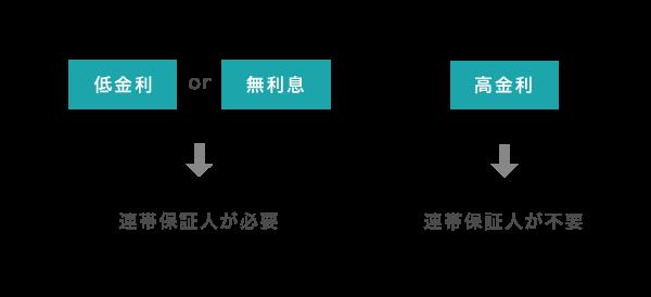 金利によって連帯保証人が必要かどうか異なることを説明した図