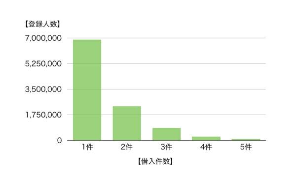 借り入れ件数ごとの登録者数を調査したグラフ
