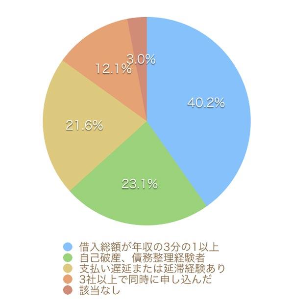 レイクALSAで審査に落ちた理由を調査したグラフ
