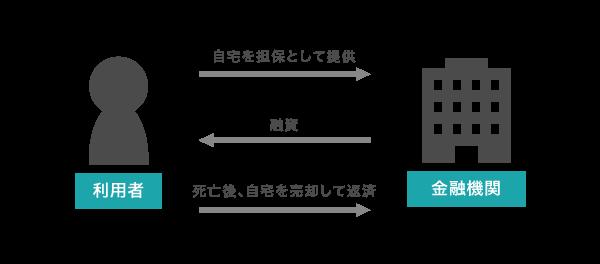 リバースモーゲージの仕組み